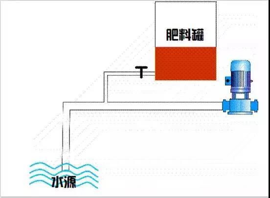 滴灌施肥技术